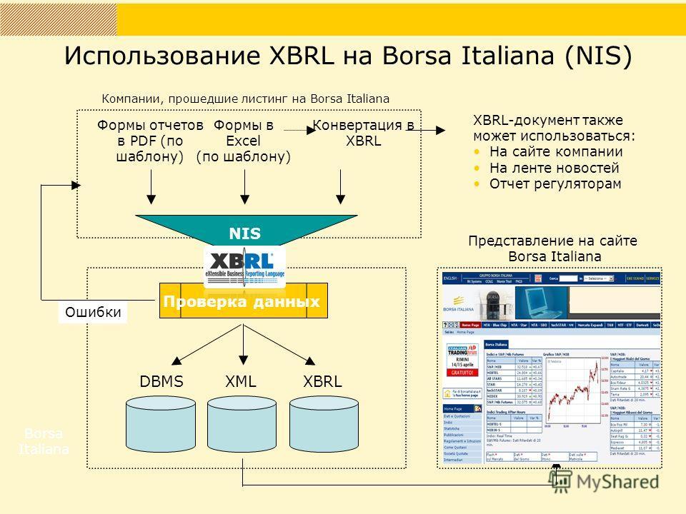 NIS Формы в Excel (по шаблону) Формы отчетов в PDF (по шаблону) Проверка данных DBMSXMLXBRL Конвертация в XBRL Компании, прошедшие листинг на Borsa Italiana Borsa Italiana Ошибки Представление на сайте Borsa Italiana XBRL-документ также может использ