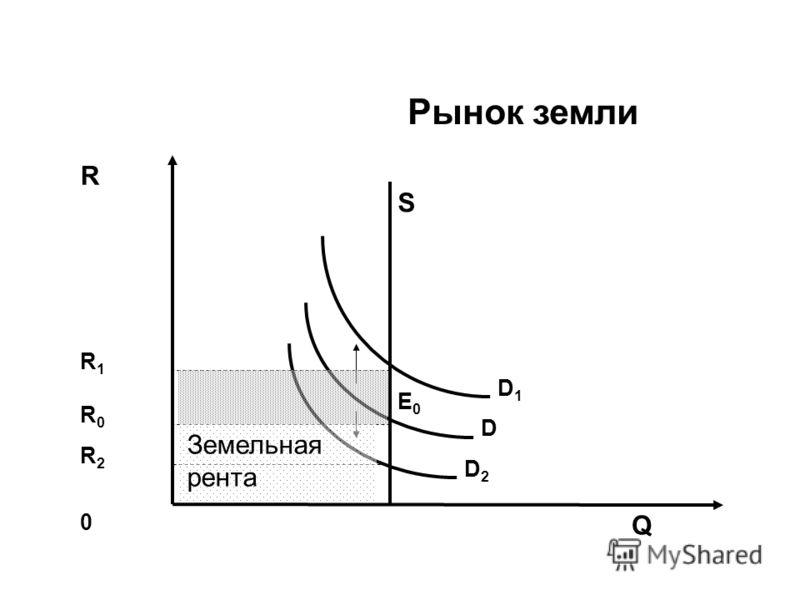 Рынок земли R S Q D1D1 0 D D2D2 E0E0 R0R0 R1R1 R2R2 Земельная рента