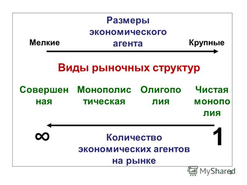 9 Размеры экономического агента МелкиеКрупные Количество экономических агентов на рынке 1 Виды рыночных структур Монополис тическая Олигопо лия Чистая монопо лия Совершен ная