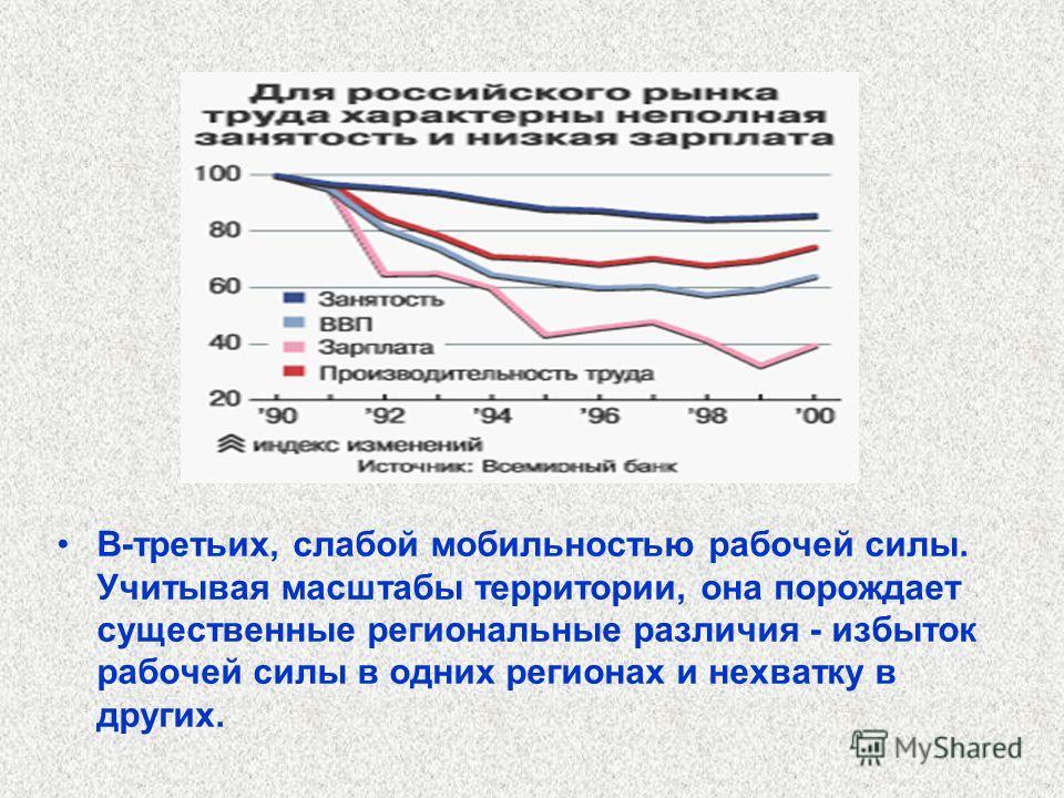 Ярко выраженная тенденция увеличения количества лиц с высшим профессиональным образованием (доля граждан, имеющих высшее профессиональное образование, в экономически активном населении за 1992 - 2003 гг. повысилась с 17,6% до 25,8%) не связана с экон