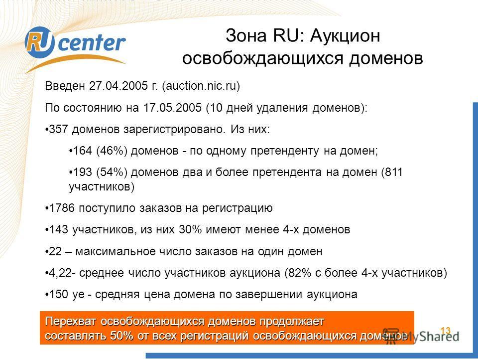13 Зона RU: Аукцион освобождающихся доменов Введен 27.04.2005 г. (auction.nic.ru) По состоянию на 17.05.2005 (10 дней удаления доменов): 357 доменов зарегистрировано. Из них: 164 (46%) доменов - по одному претенденту на домен; 193 (54%) доменов два и