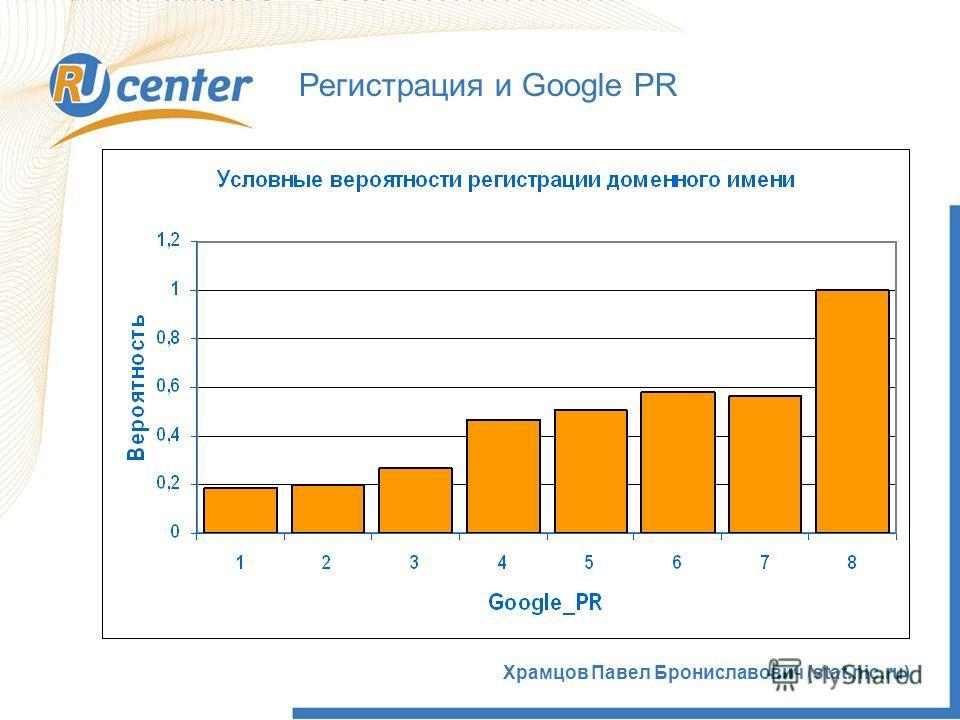5 Храмцов Павел Брониславович (stat.nic.ru) Регистрация и Google PR