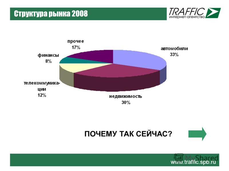 www.traffic.spb.ru Структура рынка 2008 ПОЧЕМУ ТАК СЕЙЧАС?