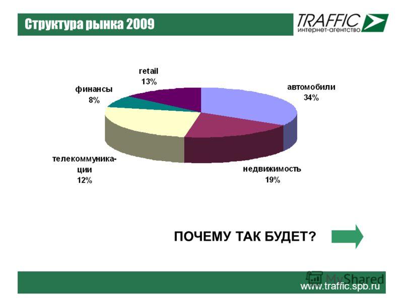 www.traffic.spb.ru Структура рынка 2009 ПОЧЕМУ ТАК БУДЕТ?