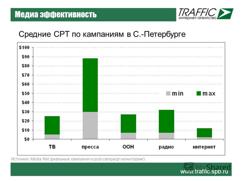 www.traffic.spb.ru Медиа эффективность Средние CPT по кампаниям в С.-Петербурге Источник: Media Net (реальные кампании и post-campaign мониторинг).