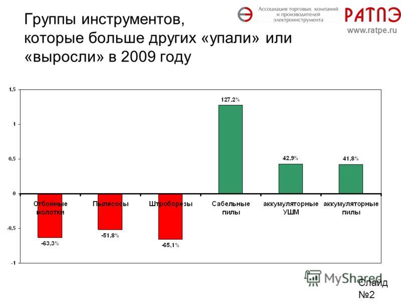 Группы инструментов, которые больше других «упали» или «выросли» в 2009 году Слайд 2 www.ratpe.ru