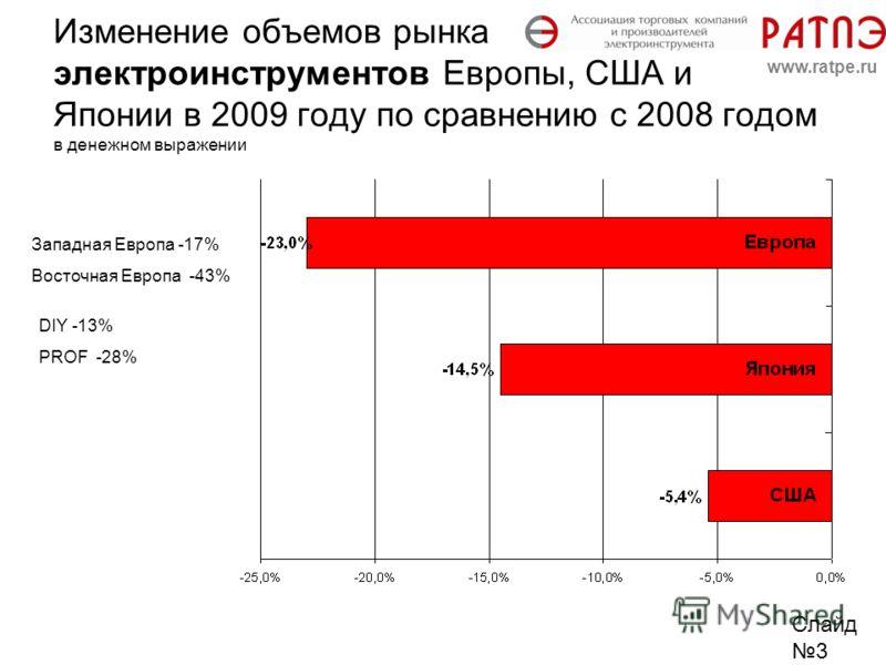 Изменение объемов рынка электроинструментов Европы, США и Японии в 2009 году по сравнению с 2008 годом в денежном выражении Слайд 3 www.ratpe.ru Западная Европа -17% Восточная Европа -43% DIY -13% PROF -28%
