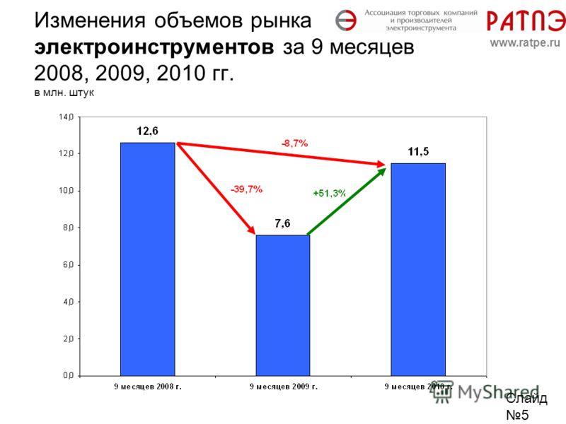 Изменения объемов рынка электроинструментов за 9 месяцев 2008, 2009, 2010 гг. в млн. штук Слайд 5 www.ratpe.ru