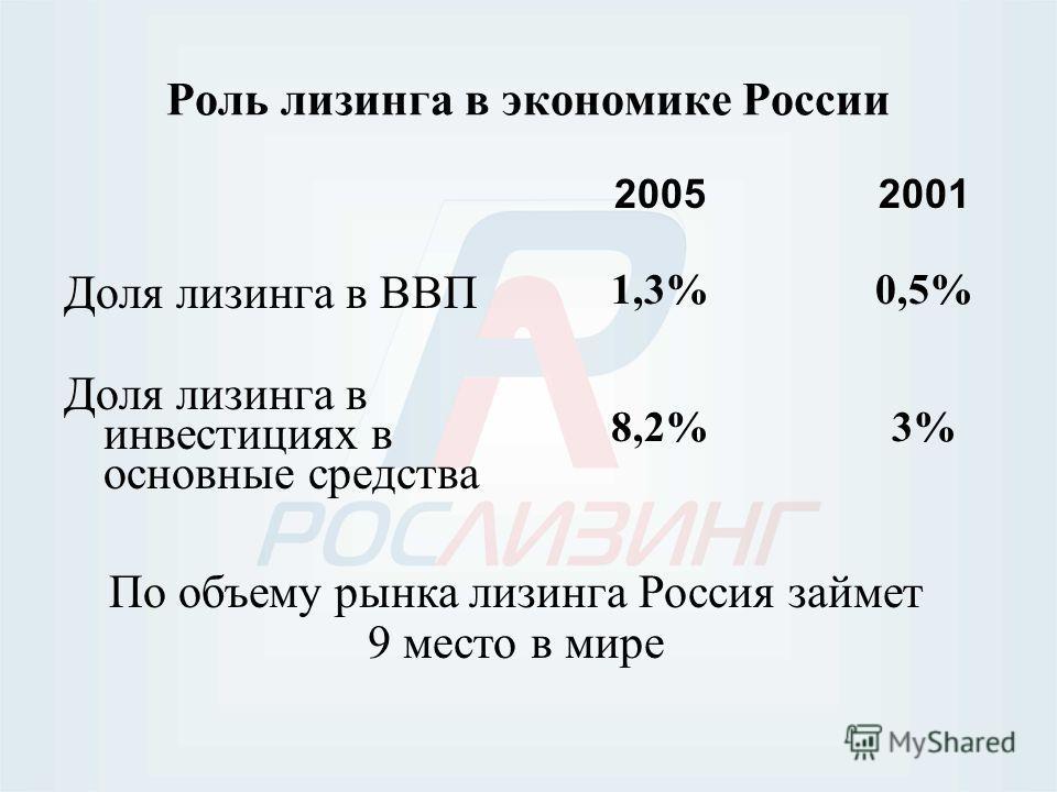Роль лизинга в экономике России Доля лизинга в ВВП Доля лизинга в инвестициях в основные средства 2005 1,3% 8,2% 2001 0,5% 3% По объему рынка лизинга Россия займет 9 место в мире