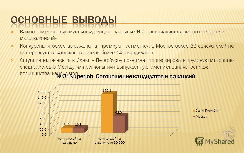 Важно отметить высокую конкуренцию на рынке HR – специалистов: «много резюме и мало вакансий». Конкуренция более выражена в «премиум - сегменте», в Москве более 62 соискателей на «интересную вакансию», в Питере более 145 кандидатов. Ситуация на рынке