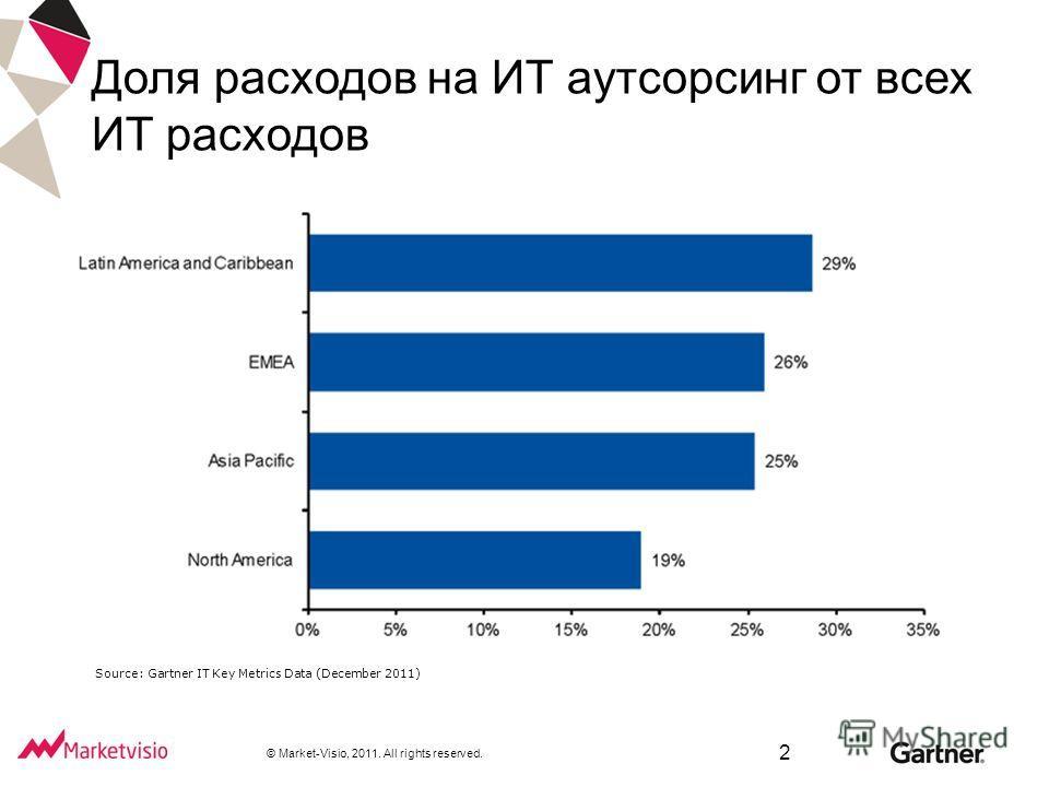 © Market-Visio, 2011. All rights reserved. Доля расходов на ИТ аутсорсинг от всех ИТ расходов Source: Gartner IT Key Metrics Data (December 2011) 2