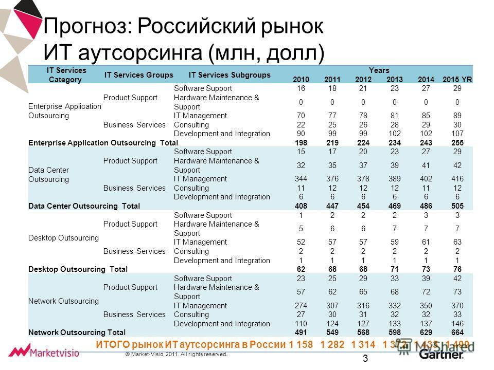 © Market-Visio, 2011. All rights reserved. Прогноз: Российский рынок ИТ аутсорсинга (млн, долл) IT Services Category IT Services GroupsIT Services Subgroups Years 201020112012201320142015 YR Enterprise Application Outsourcing Product Support Software