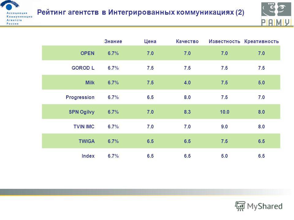 ЗнаниеЦенаКачествоИзвестностьКреативность OPEN6.7%7.0 GOROD L6.7%7.5 Milk6.7%7.54.07.55.0 Progression6.7%6.58.07.57.0 SPN Ogilvy6.7%7.08.310.08.0 TVIN IMC6.7%7.0 9.08.0 TWIGA6.7%6.5 7.56.5 Index6.7%6.5 5.06.5 Рейтинг агентств в Интегрированных коммун