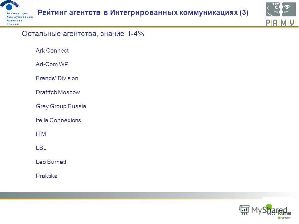 Ark Connect Art-Com WP Brands' Division Draftfcb Moscow Grey Group Russia Itella Connexions ITM LBL Leo Burnett Praktika Рейтинг агентств в Интегрированных коммуникациях (3) Остальные агентства, знание 1-4%