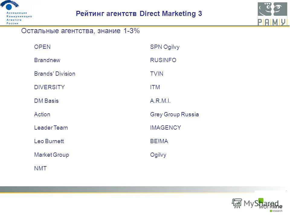 OPEN Brandnew Brands' Division DIVERSITY DM Basis Action Leader Team Leo Burnett Market Group NMT SPN Ogilvy RUSINFO TVIN ITM A.R.M.I. Grey Group Russia IMAGENCY BE!MA Ogilvy Остальные агентства, знание 1-3% Рейтинг агентств Direct Marketing 3