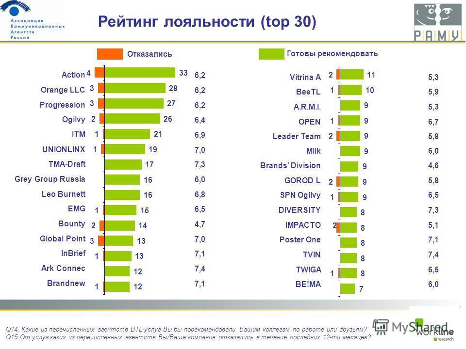 Action 6,2 Orange LLC 6,2 Progression 6,2 Ogilvy 6,4 ITM 6,9 UNIONLINX 7,0 TMA-Draft 7,3 Grey Group Russia 6,0 Leo Burnett 6,8 EMG 6,5 Bounty 4,7 Global Point 7,0 InBrief 7,1 Ark Connec 7,4 Brandnew 7,1 Рейтинг лояльности (top 30) Q14. Какие из переч