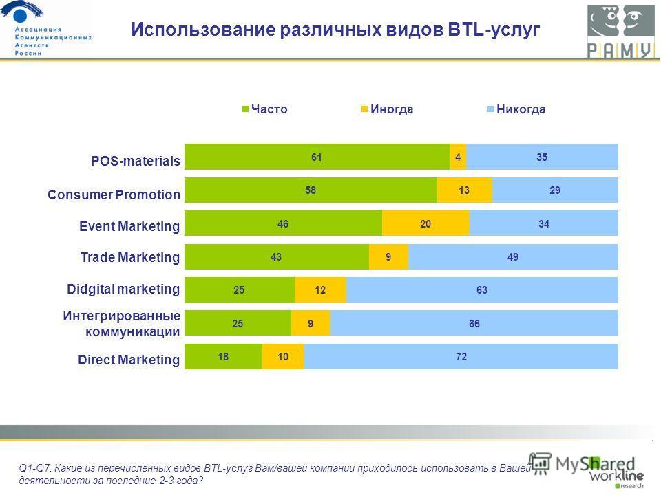 Использование различных видов BTL-услуг Q1-Q7. Какие из перечисленных видов BTL-услуг Вам/вашей компании приходилось использовать в Вашей деятельности за последние 2-3 года? POS-materials Consumer Promotion Event Marketing Trade Marketing Didgital ma