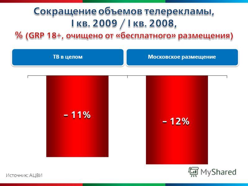 Источник: АЦВИ Московское размещение - 12% ТВ в целом - 11%
