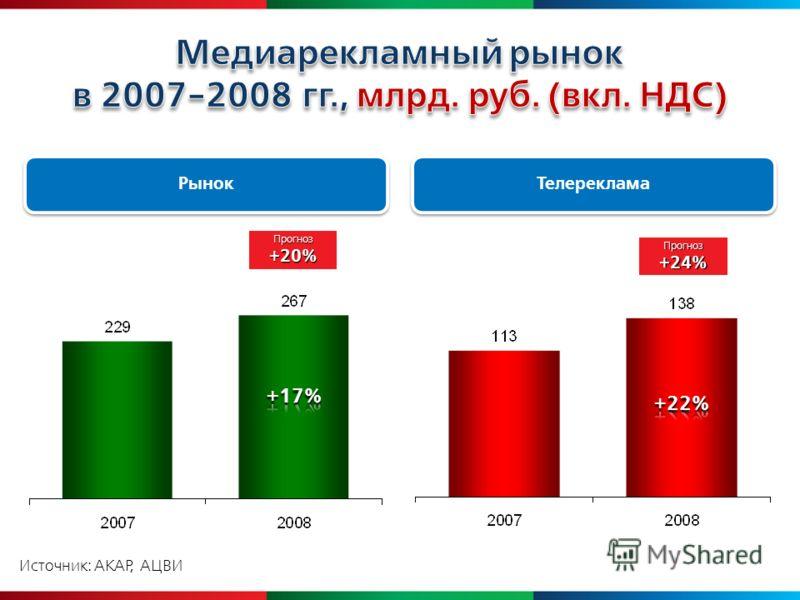 Источник: АКАР, АЦВИ Рынок Телереклама Прогноз+20% Прогноз +24%