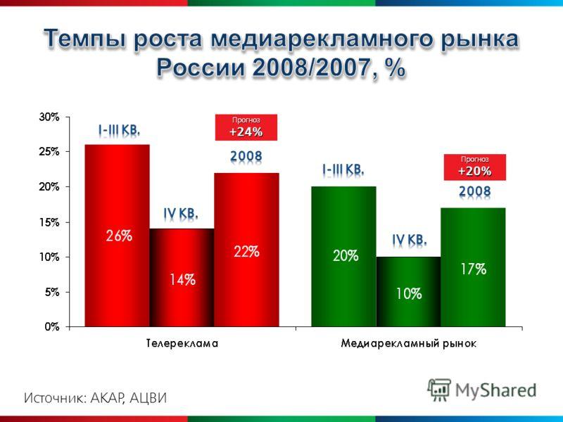 Прогноз Прогноз+20% Источник: АКАР, АЦВИ