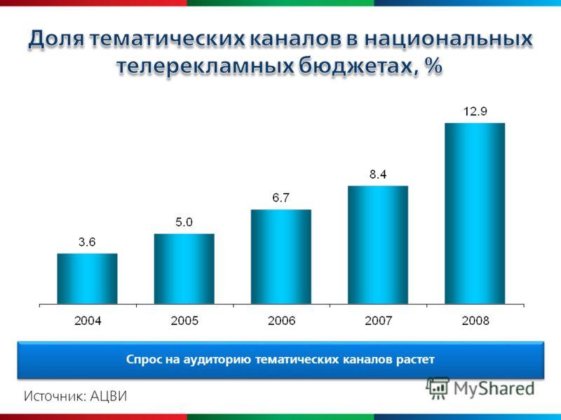 Спрос на аудиторию тематических каналов растет Источник: АЦВИ