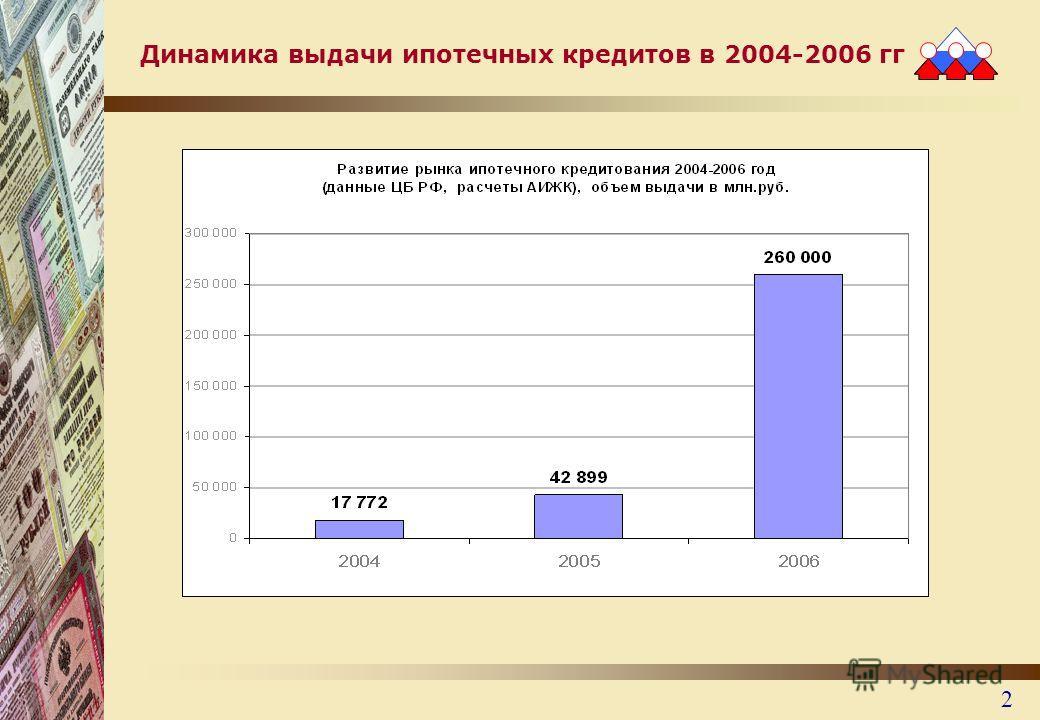 2 Динамика выдачи ипотечных кредитов в 2004-2006 гг