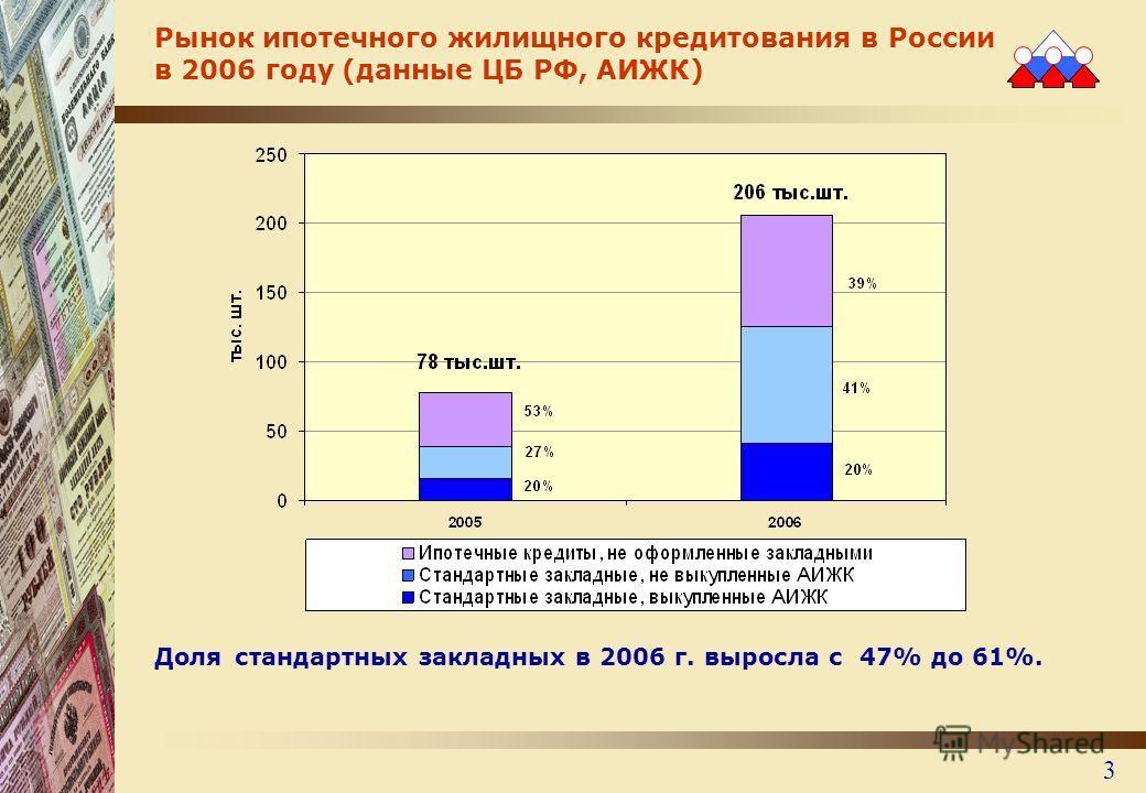 3 Рынок ипотечного жилищного кредитования в России в 2006 году (данные ЦБ РФ, АИЖК) Доля стандартных закладных в 2006 г. выросла с 47% до 61%.