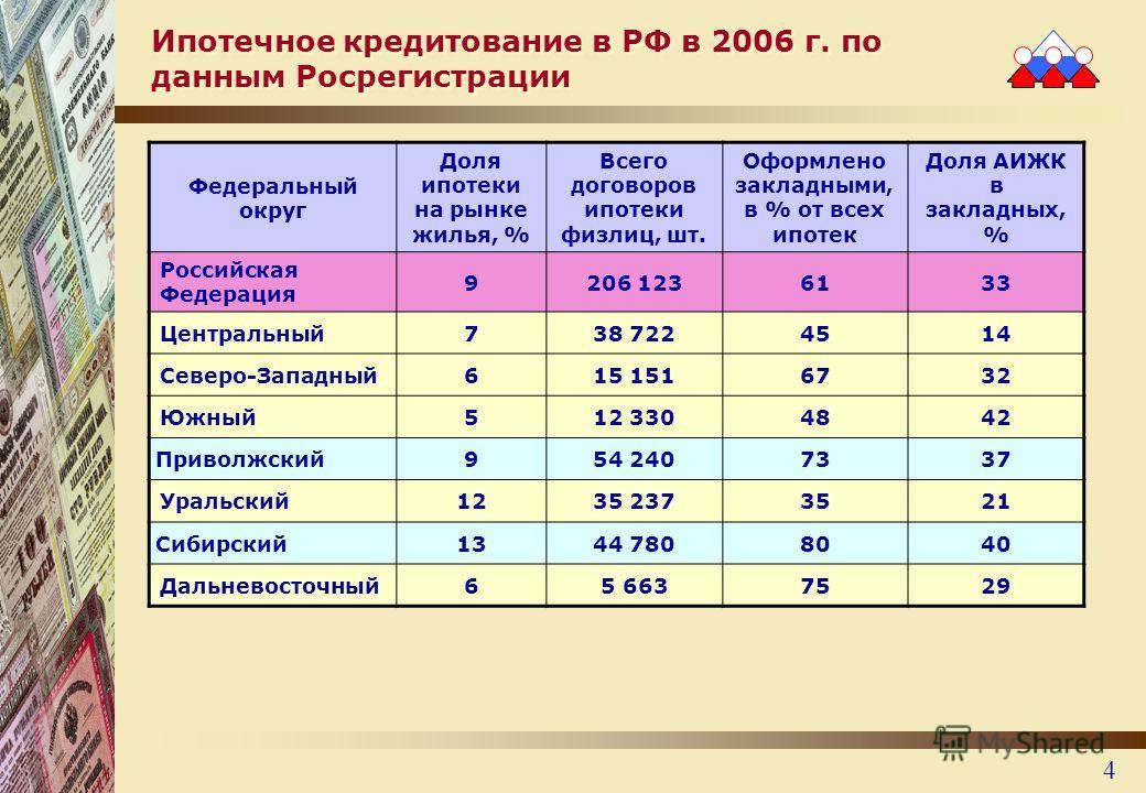 4 Ипотечное кредитование в РФ в 2006 г. по данным Росрегистрации Федеральный округ Доля ипотеки на рынке жилья, % Всего договоров ипотеки физлиц, шт. Оформлено закладными, в % от всех ипотек Доля АИЖК в закладных, % Российская Федерация 9206 1236133