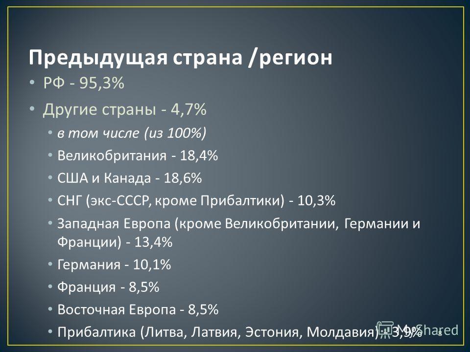 8 РФ - 95,3% Другие страны - 4,7% в том числе ( из 100%) Великобритания - 18,4% США и Канада - 18,6% СНГ ( экс - СССР, кроме Прибалтики ) - 10,3% Западная Европа ( кроме Великобритании, Германии и Франции ) - 13,4% Германия - 10,1% Франция - 8,5% Вос