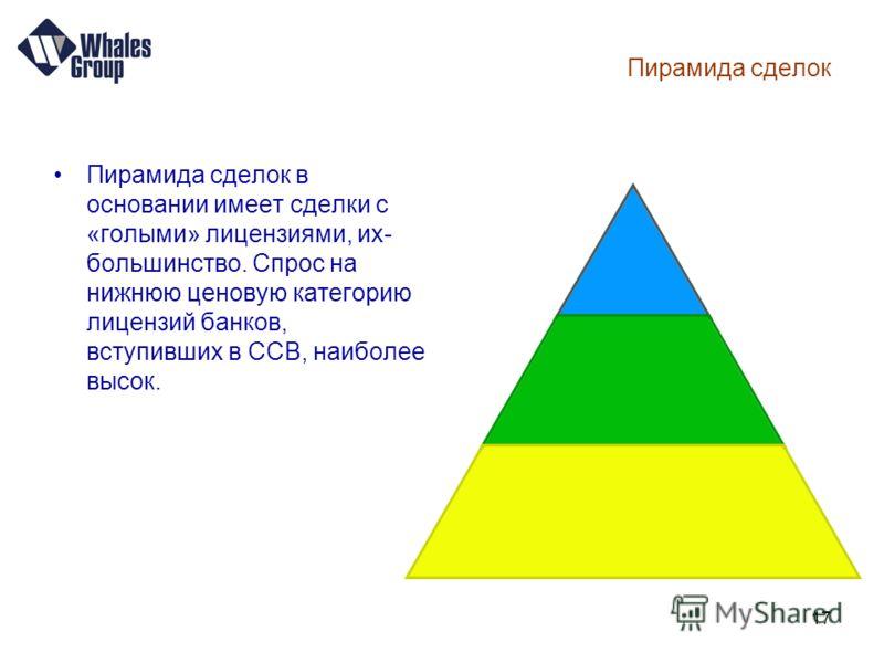 17 Пирамида сделок Пирамида сделок в основании имеет сделки с «голыми» лицензиями, их- большинство. Спрос на нижнюю ценовую категорию лицензий банков, вступивших в ССВ, наиболее высок.