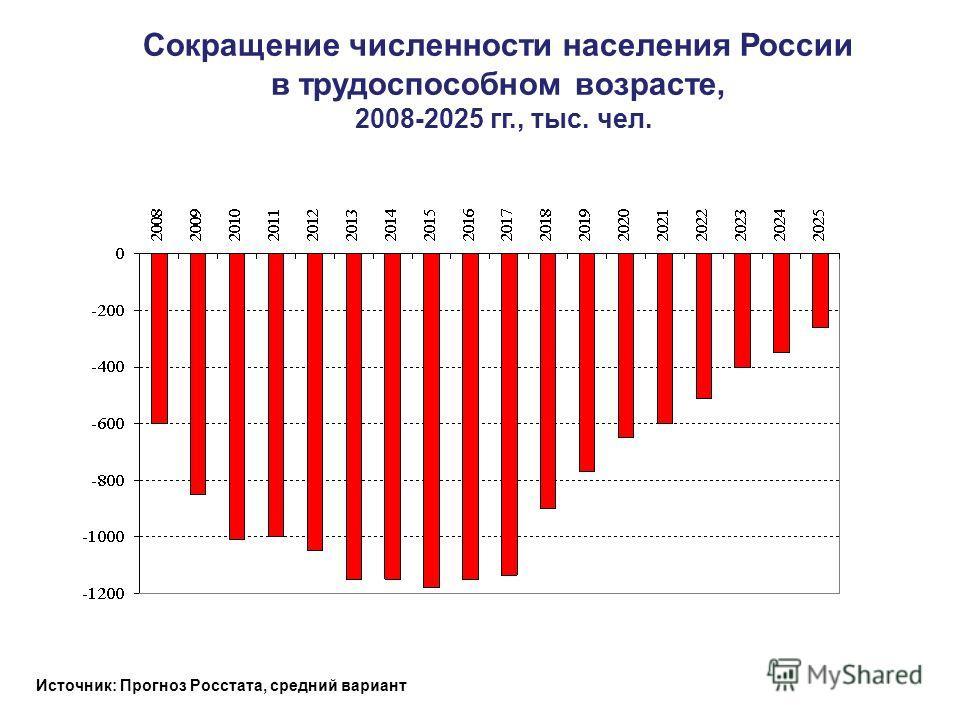 Сокращение численности населения России в трудоспособном возрасте, 2008-2025 гг., тыс. чел. Источник: Прогноз Росстата, средний вариант
