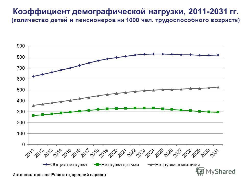 Коэффициент демографической нагрузки, 2011-2031 гг. (количество детей и пенсионеров на 1000 чел. трудоспособного возраста) Источник: прогноз Росстата, средний вариант