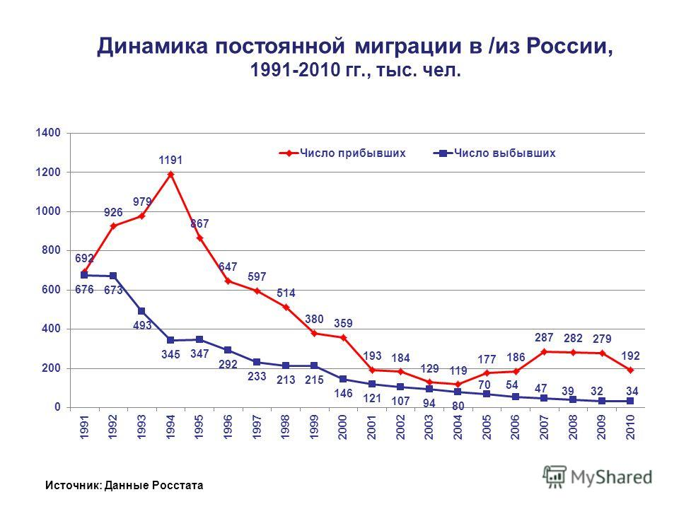 Динамика постоянной миграции в /из России, 1991-2010 гг., тыс. чел. Источник: Данные Росстата