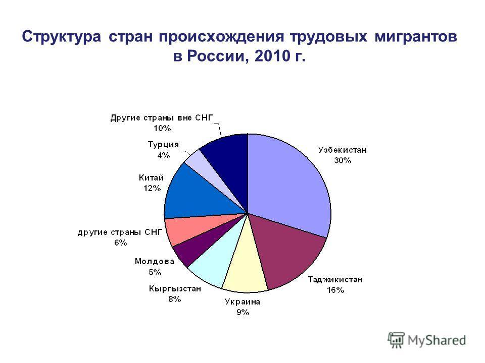 Структура стран происхождения трудовых мигрантов в России, 2010 г.