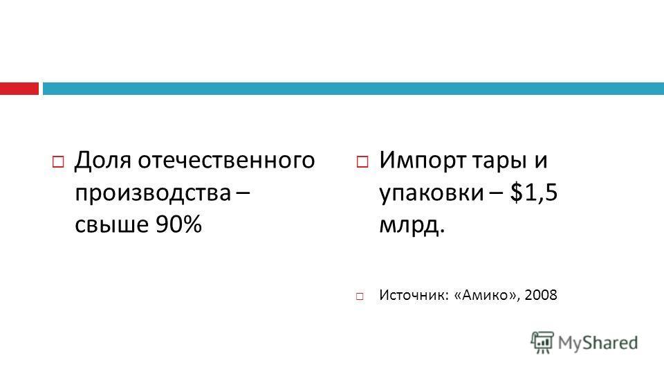 Доля отечественного производства – свыше 90% Импорт тары и упаковки – $ 1,5 млрд. Источник: «Амико», 2008