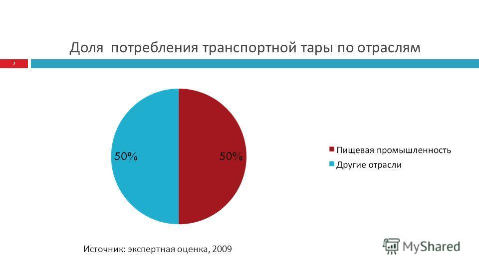 Доля потребления транспортной тары по отраслям 7 Источник: экспертная оценка, 2009