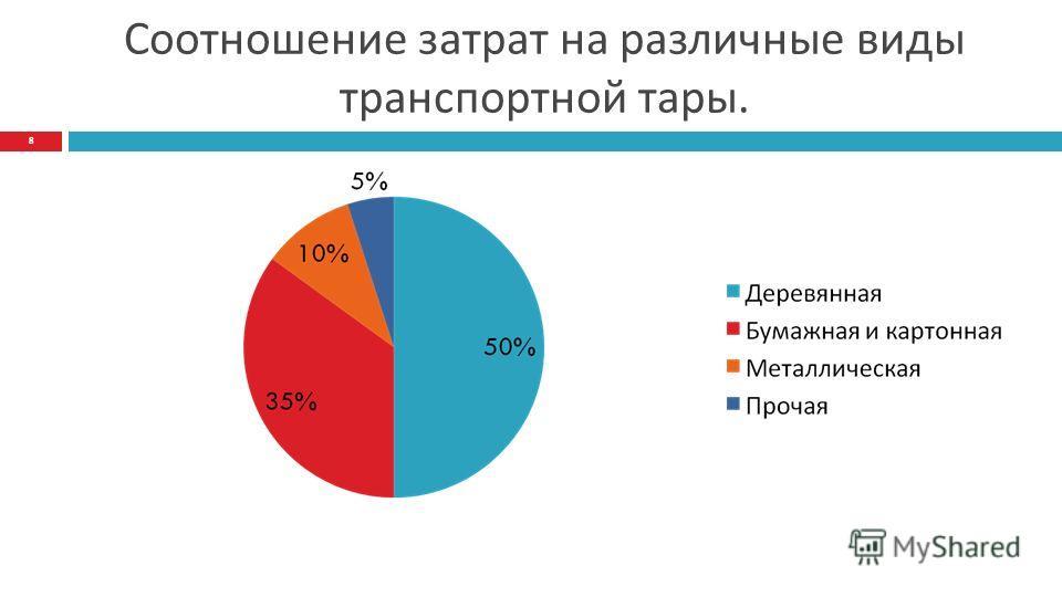 Соотношение затрат на различные виды транспортной тары. 8