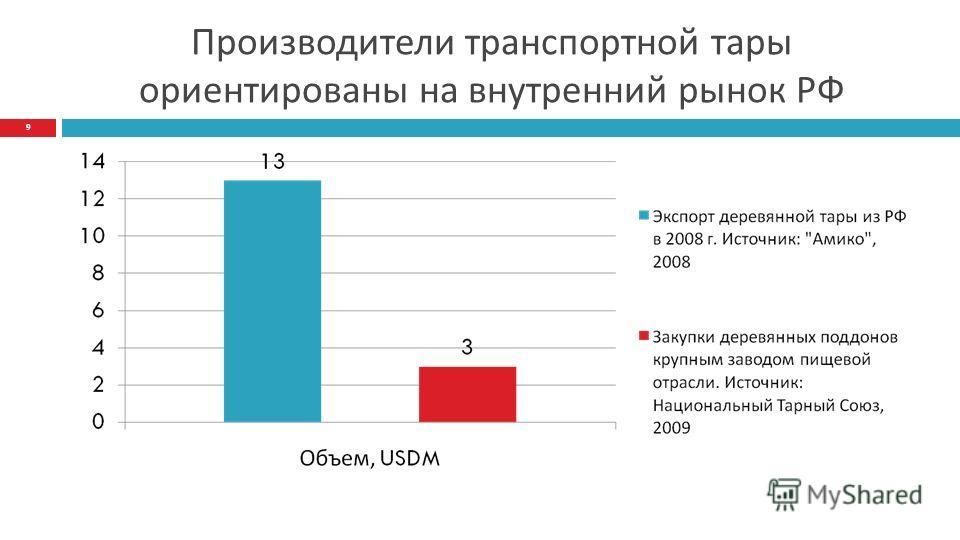 Производители транспортной тары ориентированы на внутренний рынок РФ 9