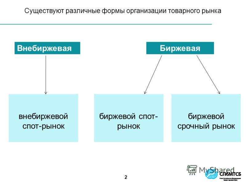 2 Существуют различные формы организации товарного рынка ВнебиржеваяБиржевая внебиржевой спот-рынок биржевой спот- рынок биржевой срочный рынок