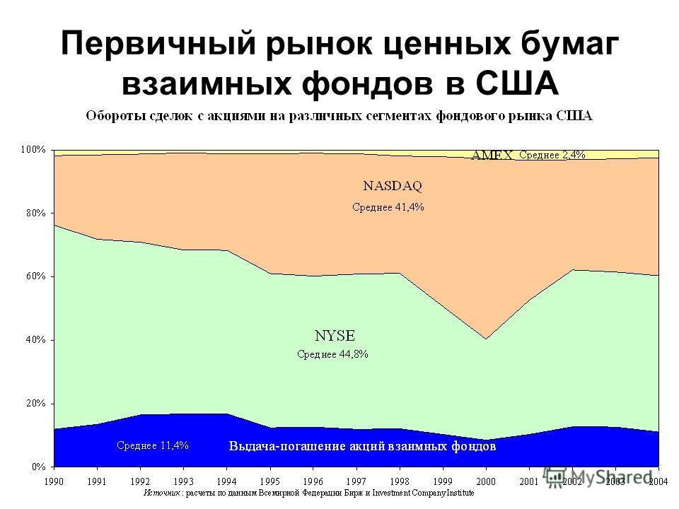 Первичный рынок ценных бумаг взаимных фондов в США
