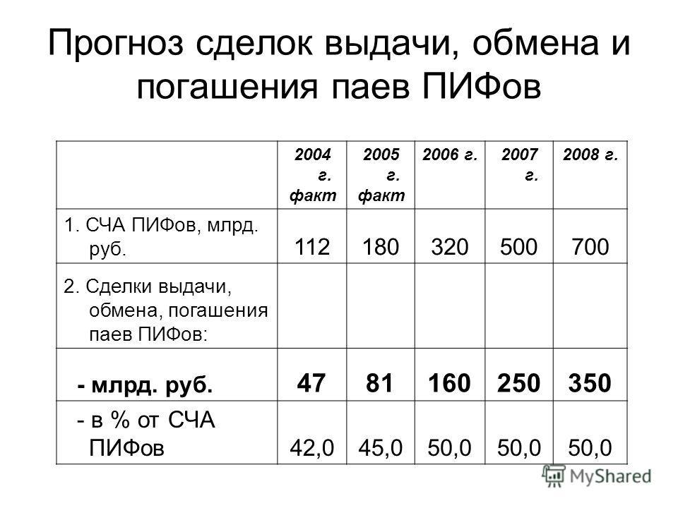 Прогноз сделок выдачи, обмена и погашения паев ПИФов 2004 г. факт 2005 г. факт 2006 г.2007 г. 2008 г. 1. СЧА ПИФов, млрд. руб. 112180320500700 2. Сделки выдачи, обмена, погашения паев ПИФов: - млрд. руб. 4781160250350 - в % от СЧА ПИФов42,045,050,0