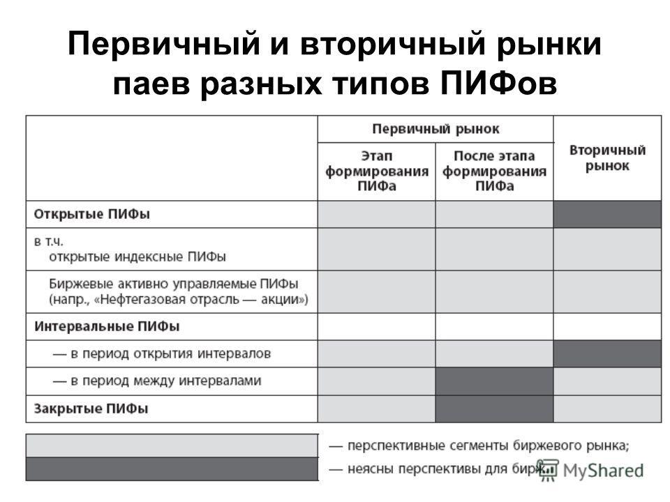 Первичный и вторичный рынки паев разных типов ПИФов