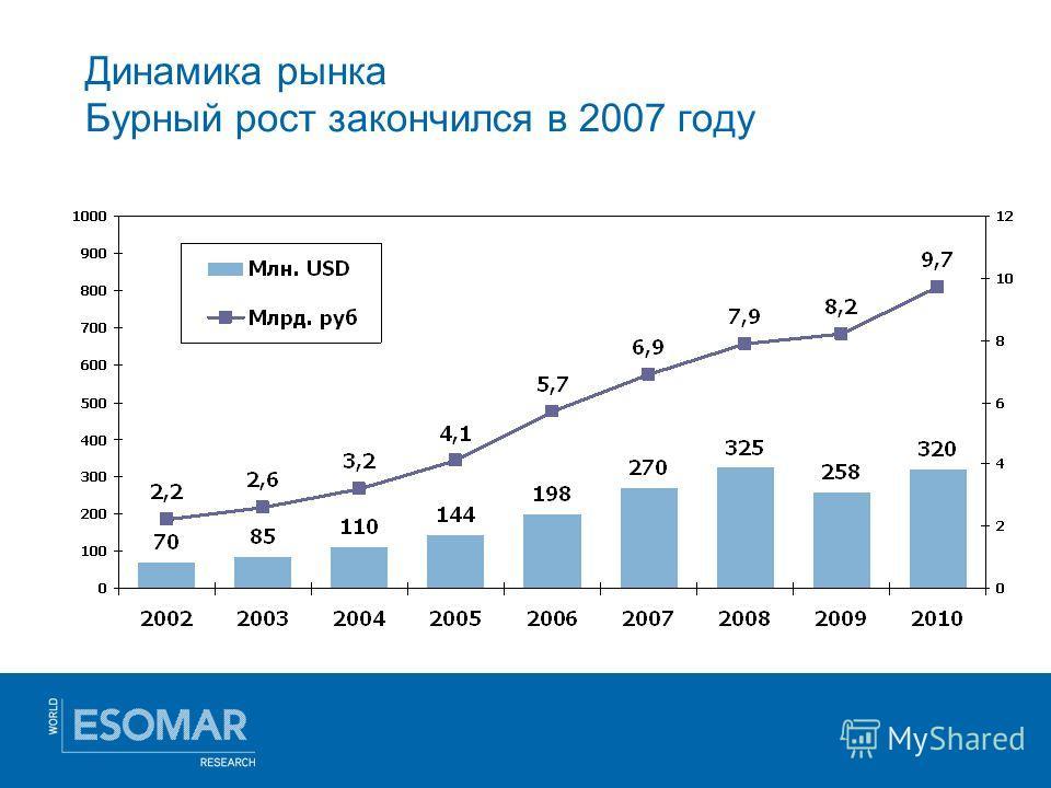 Динамика рынка Бурный рост закончился в 2007 году
