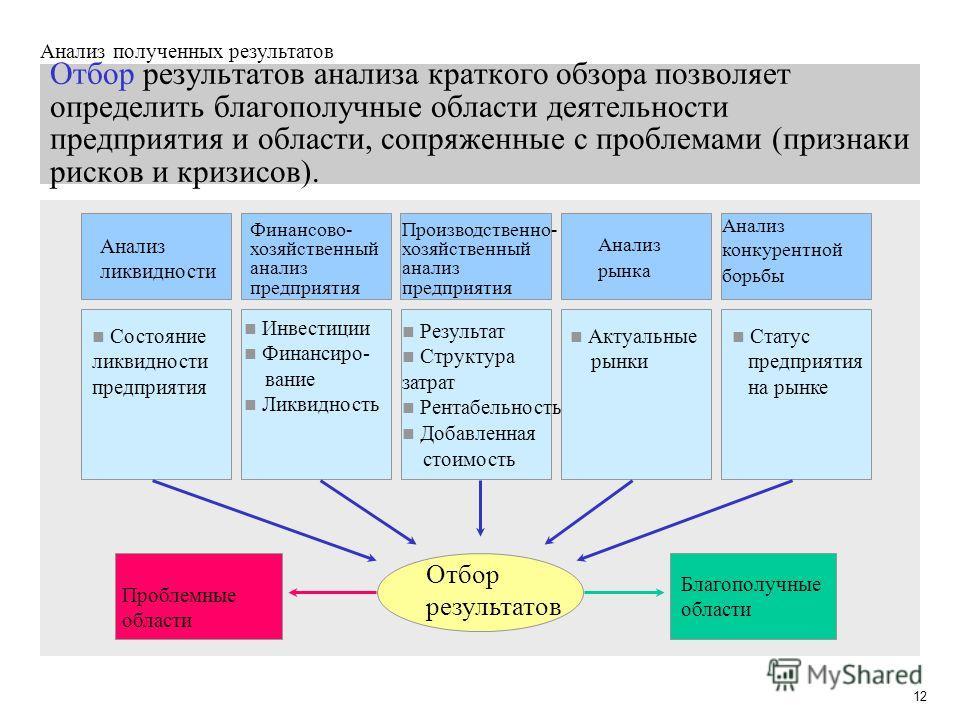 12 Отбор результатов анализа краткого обзора позволяет определить благополучные области деятельности предприятия и области, сопряженные с проблемами (признаки рисков и кризисов). Финансово- хозяйственный анализ предприятия Анализ рынка Анализ конкуре