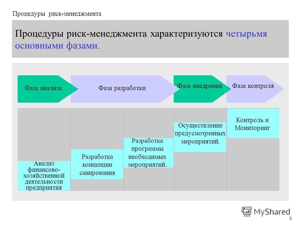 5 Процедуры риск-менеджмента характеризуются четырьмя основными фазами. Фаза анализа Фаза внедренияФаза контроля Анализ финансово- хозяйственной деятельности предприятия Разработка концепции санирования Разработка программы необходимых мероприятий. О