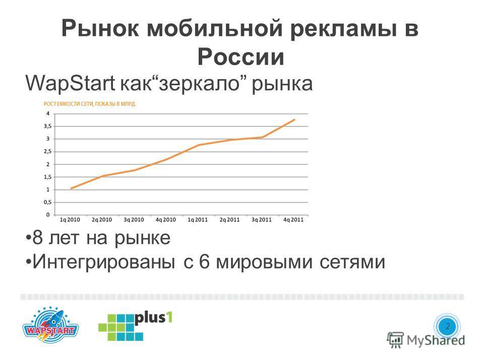 WapStart какзеркало рынка 8 лет на рынке Интегрированы с 6 мировыми сетями 3 Рынок мобильной рекламы в России 2