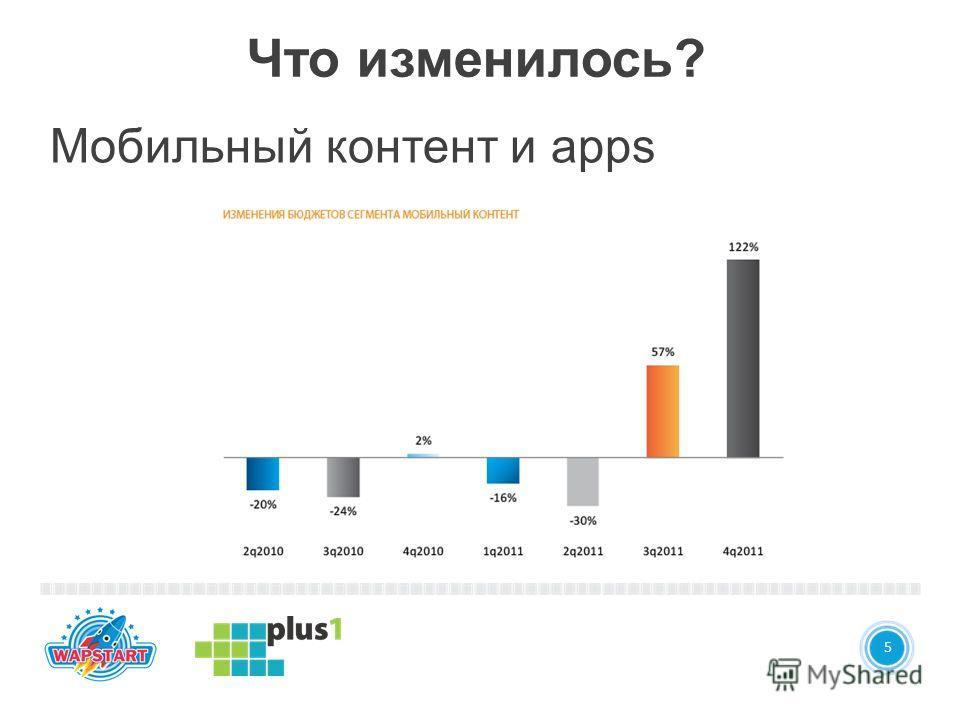 4 5 Что изменилось? Мобильный контент и apps