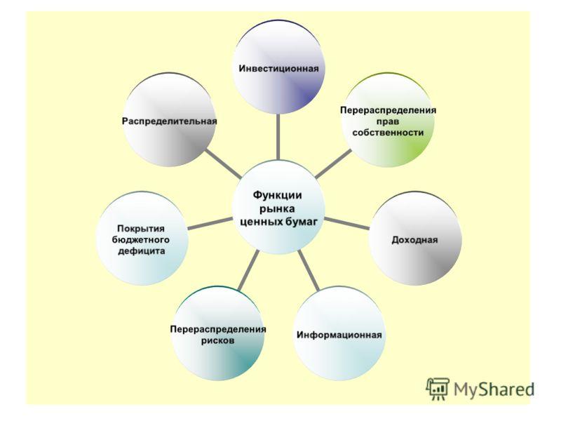 Функции рынка ценных бумаг Инвестиционная Перераспределения прав собственности ДоходнаяИнформационная Перераспределения рисков Покрытия бюджетного дефицита Распределительная