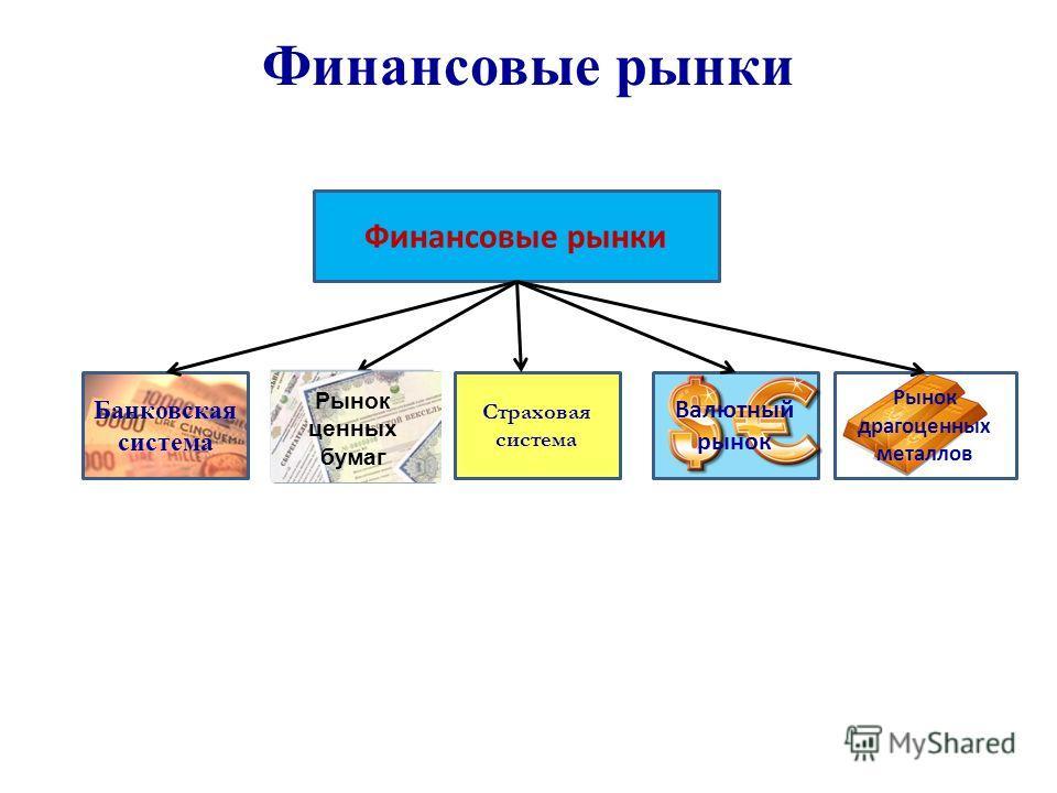 Финансовые рынки Банковская система Страховая система Рынок драгоценных металлов Валютный рынок Рынок ценных бумаг