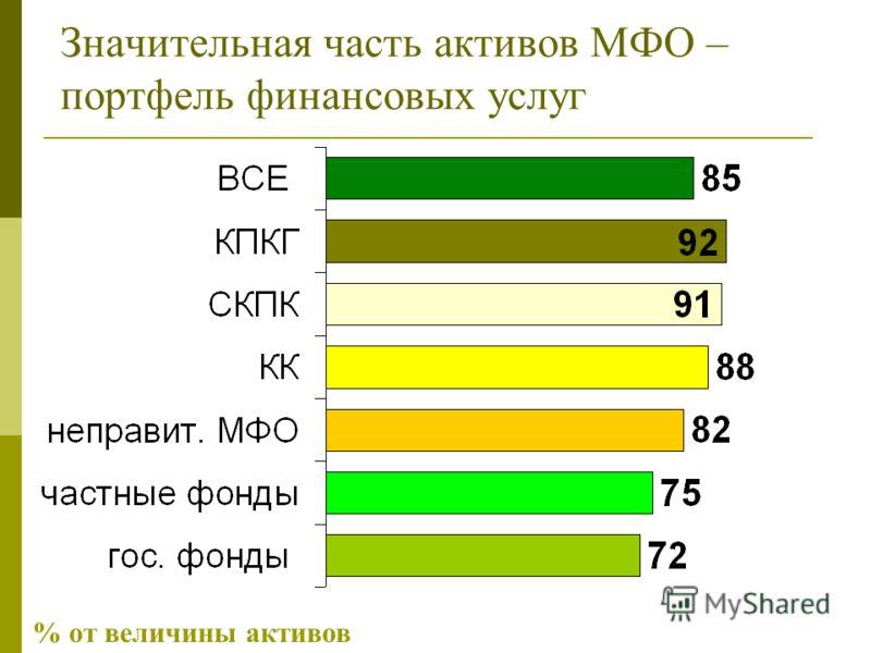 Значительная часть активов МФО – портфель финансовых услуг % от величины активов